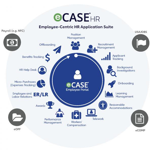 eCase-HR-suite-graphic-2019